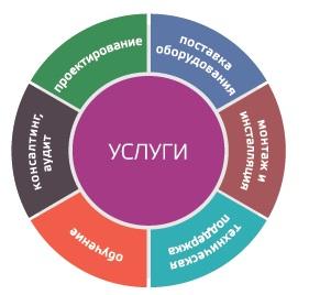 IT услуги, системная интеграция, поставка, монтаж, аудит, проектирование