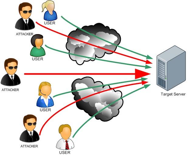 Скачать защиту от ddos атак на компьютер