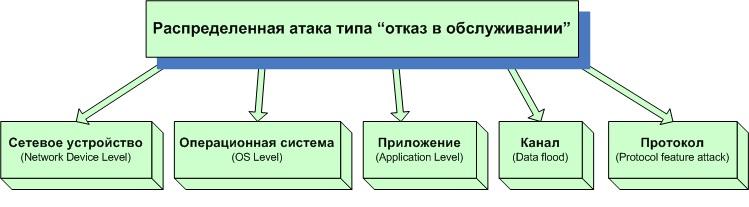 DDoS_Рис_2