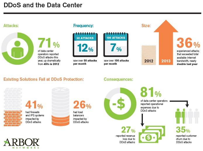 DatacentersDDOS