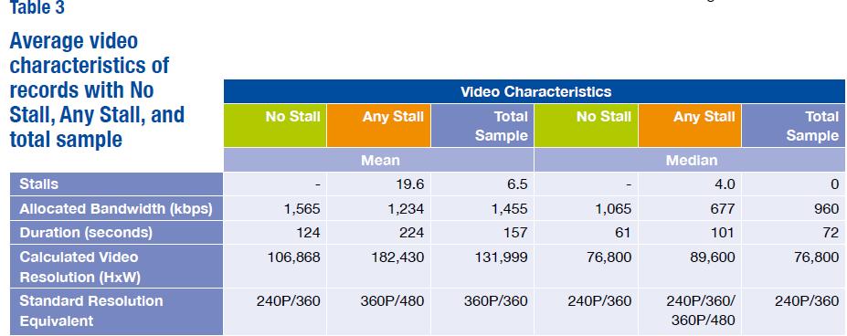 Статистика задержек видео в мобильных сетя.