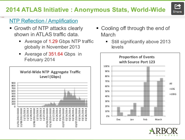 ARBOR_NTP_attack_Q12014 report