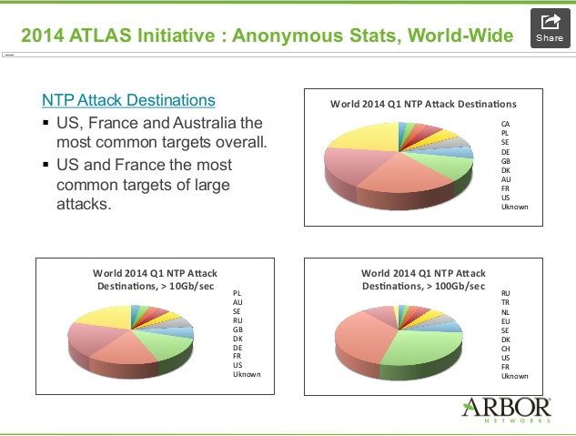 ARBOR_NTP_attack_Q12014 report_2