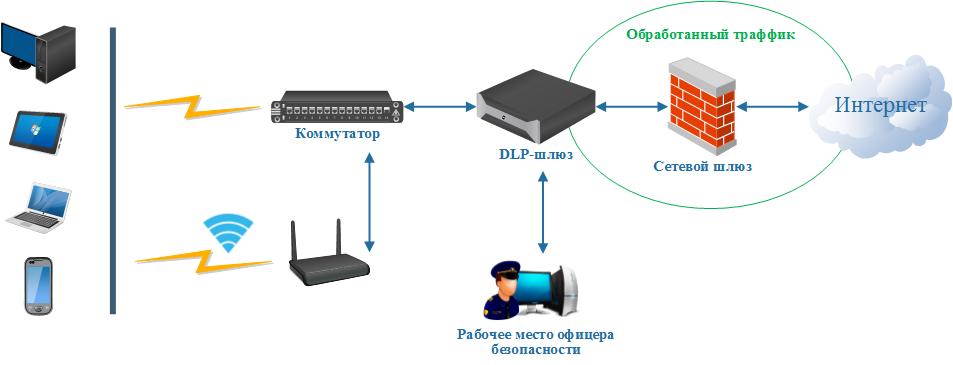 1. Gateway_DLP