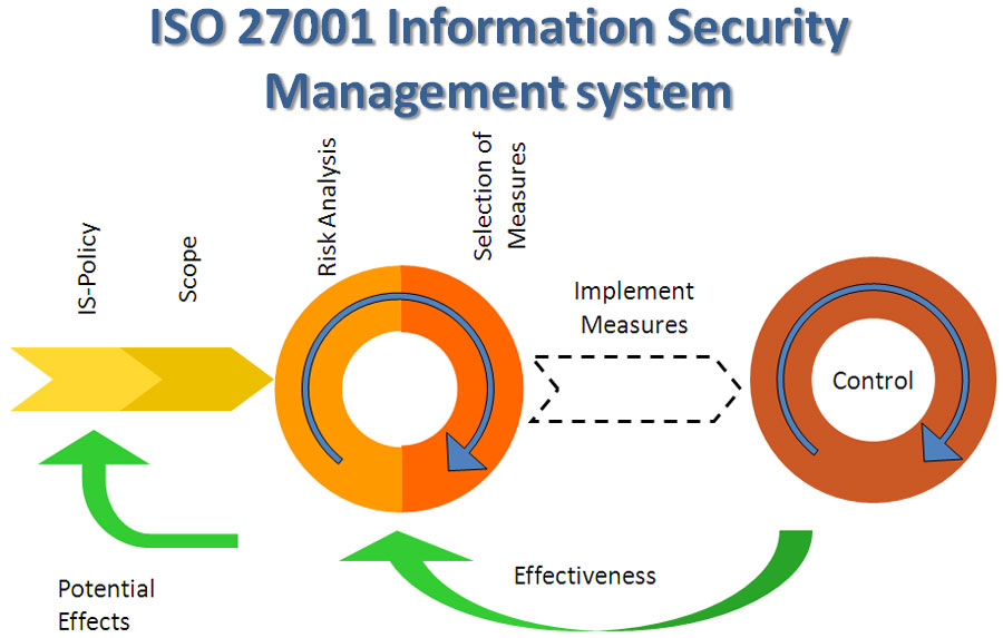 an analysis of information security governance Information security, sometimes shortened to infosec, is the practice of preventing unauthorized access, use, disclosure, disruption, modification, inspection, recording or destruction of information the information or data may take any form, eg electronic or physical.