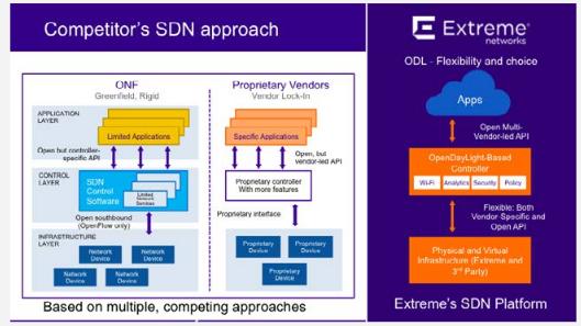 Extreme SDN platform