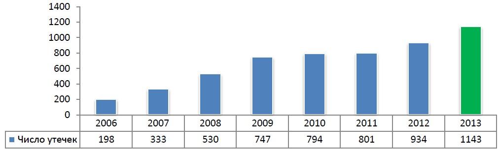 Рис. 1. Число зарегистрированных утечек информации (2006 -2013 гг.)