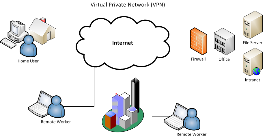 virtual network virtual private network Private virtual network virtual machines connected to a private virtual network have access only to other virtual machines attached to the same virtual network hyper-v private virtual networks do not require a physical network adapter and no access to the parent partition or external network is provided.