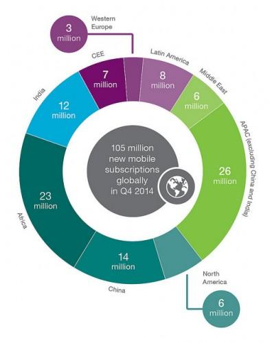 Глобальное количество пользователей смартфонов в 4 квартале 2014 г.