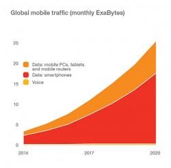 GlobalMobileTraffic