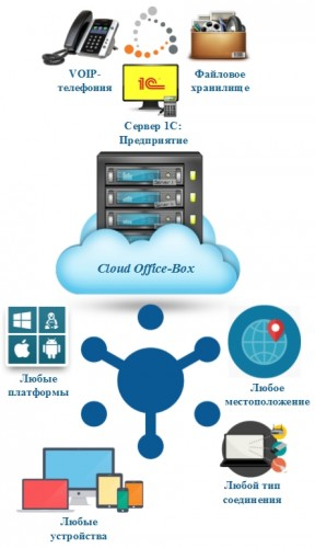 Cloud Office-Box