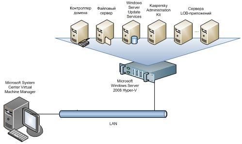 virtualizatsiya-serverov2