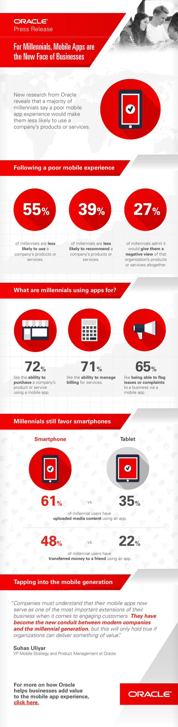 infographic-mobile-millennials-Oracle-1