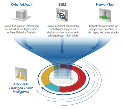 cyberark_protection_dell