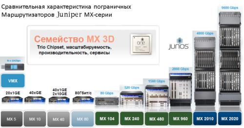 Сравнение продуктов Juniper MX 3D routers (VMX, MX5, MX10, MX40, MX80, MX104, MX240, MX480, MX2010, MX2020)