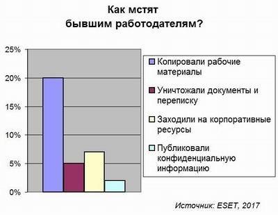 диаграмма, утечка данных