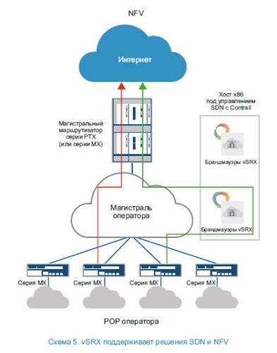 vSRX firewall у оператора SDN, NFV