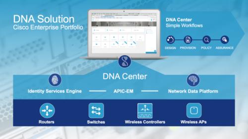 Cisco DNA solution